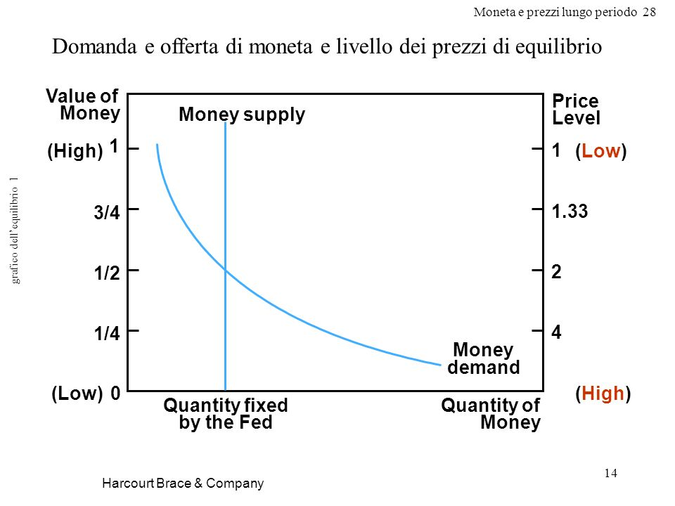 Moneta e prezzi lungo periodo 28 14 Harcourt Brace & Company Quantity fixed by the Fed Quantity of Money Value of Money Price Level Money supply 0 1 (Low) (High) (Low) 1/2 1/4 3/4 1 1.33 2 4 Money demand Domanda e offerta di moneta e livello dei prezzi di equilibrio grafico dellequilibrio 1