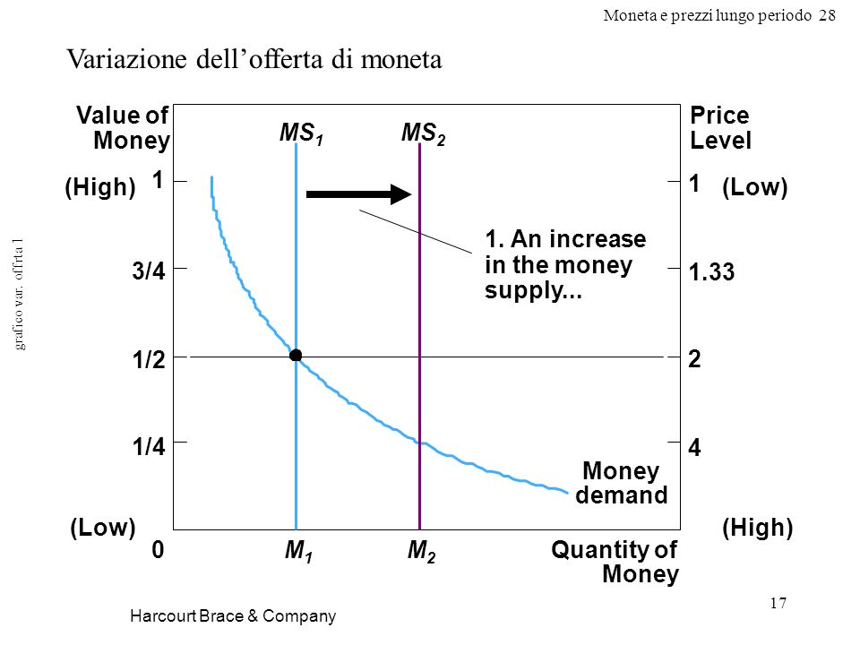 Moneta e prezzi lungo periodo 28 17 Harcourt Brace & Company Variazione dellofferta di moneta grafico var. offrta 1 Quantity of Money Value of Money P