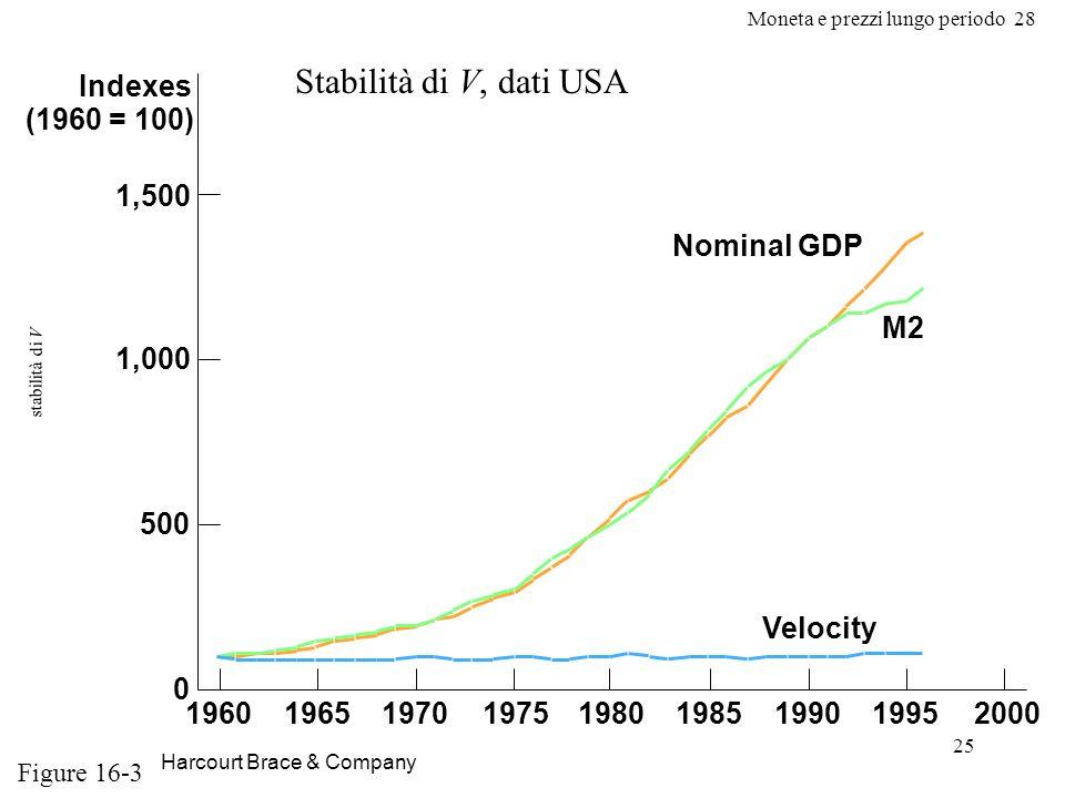 Moneta e prezzi lungo periodo 28 25 stabilità di V Harcourt Brace & Company Indexes (1960 = 100) 1,500 1,000 500 0 196019651970197519801985199019952000 Velocity M2 Nominal GDP Figure 16-3 Stabilità di V, dati USA