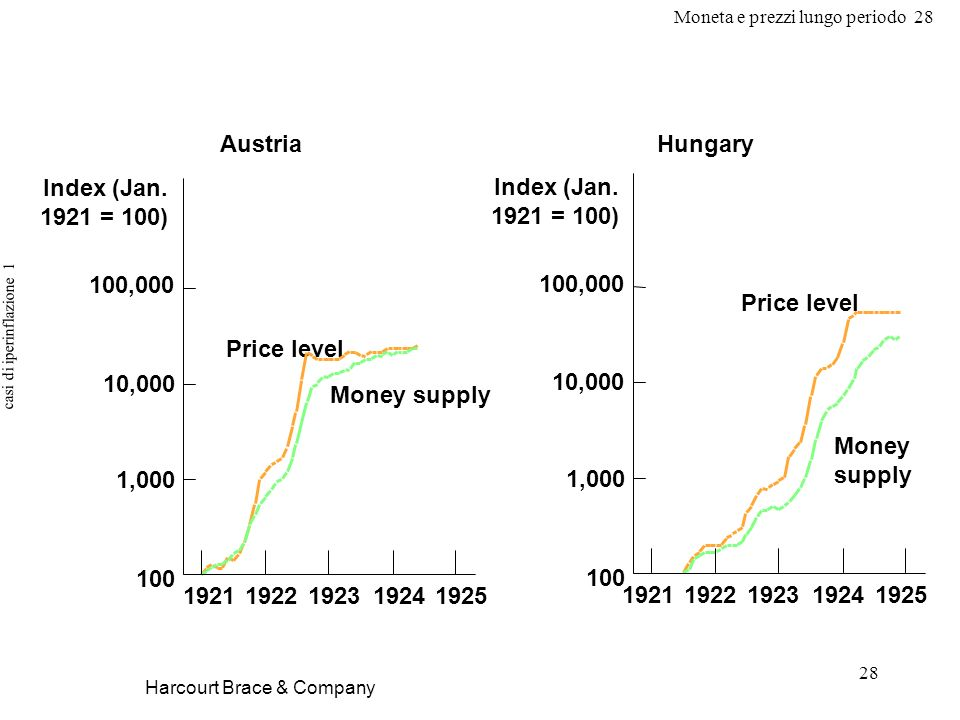 Moneta e prezzi lungo periodo 28 28 casi di iperinflazione 1 Harcourt Brace & Company Hungary Money supply 19251924192319221921 Price level 100,000 10,000 1,000 100 Index (Jan.