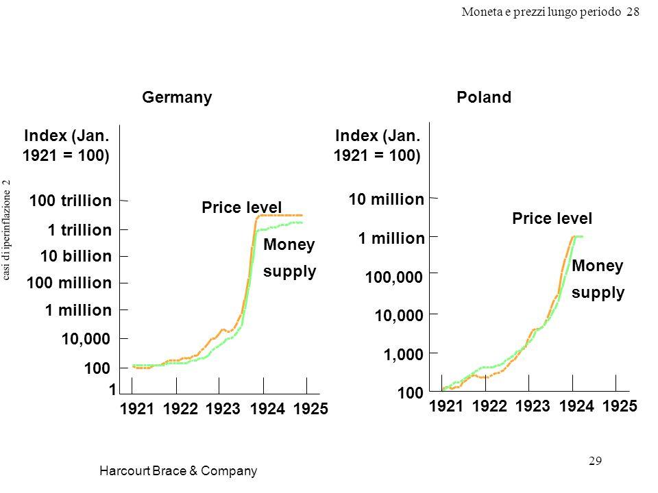 Moneta e prezzi lungo periodo 28 29 casi di iperinflazione 2 Harcourt Brace & Company Germany 1 100 trillion 1 million 10 billion 1 trillion 100 million 10,000 100 19251924192319221921 Price level Money supply Poland Money supply Price level Index (Jan.