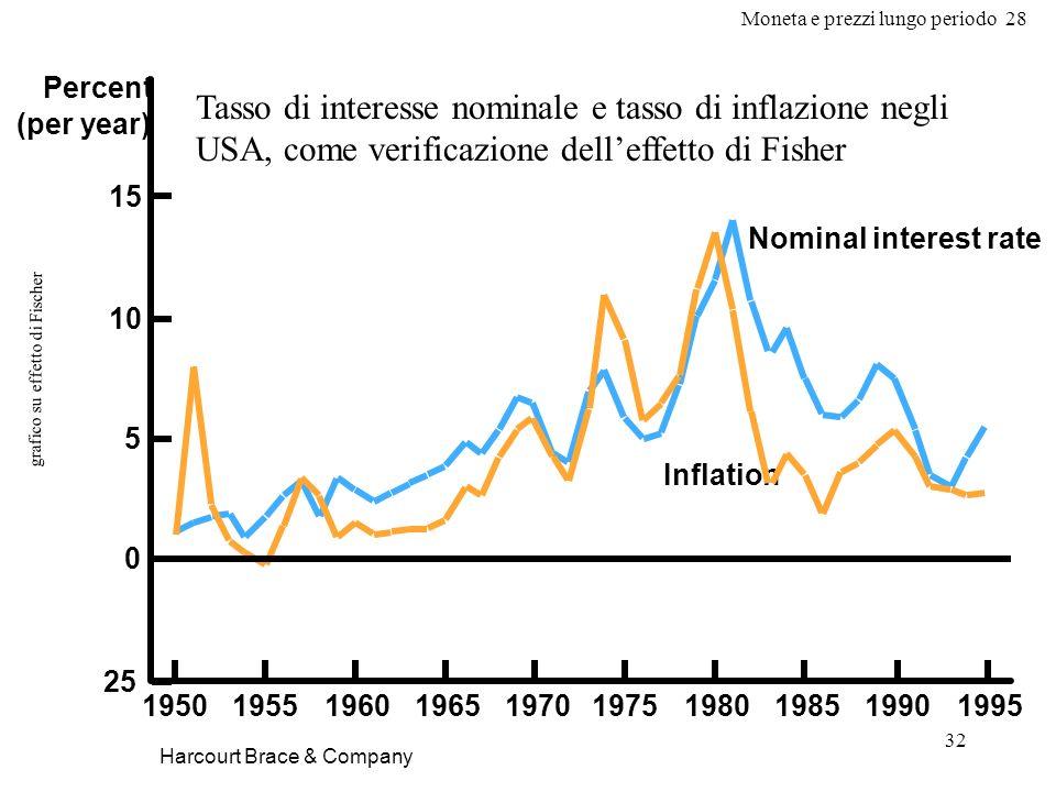 Moneta e prezzi lungo periodo 28 32 grafico su effetto di Fischer Harcourt Brace & Company Tasso di interesse nominale e tasso di inflazione negli USA, come verificazione delleffetto di Fisher