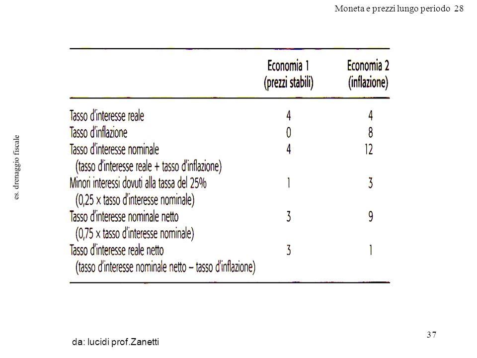 Moneta e prezzi lungo periodo 28 37 es. drenaggio fiscale da: lucidi prof.Zanetti