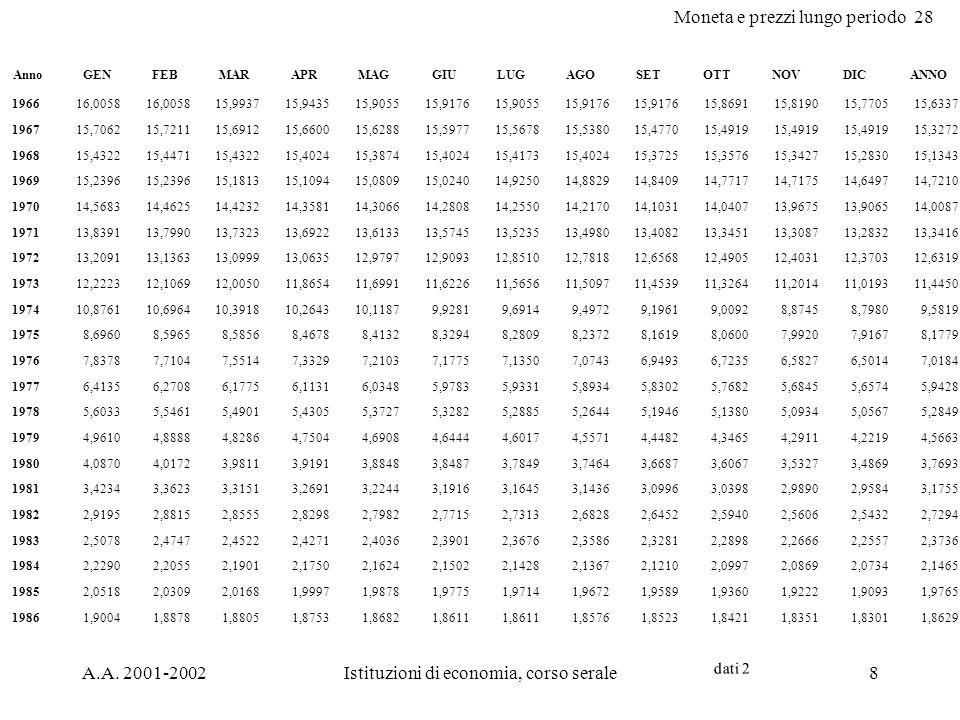 Moneta e prezzi lungo periodo 28 A.A.