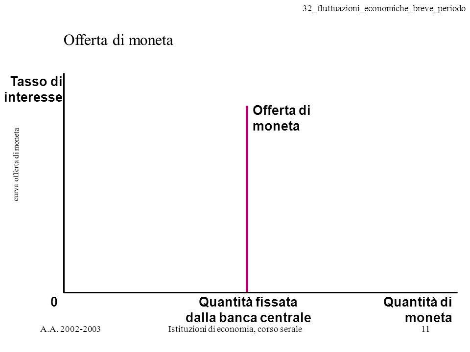 32_fluttuazioni_economiche_breve_periodo A.A. 2002-2003Istituzioni di economia, corso serale11 curva offerta di moneta Offerta di moneta Quantità fiss