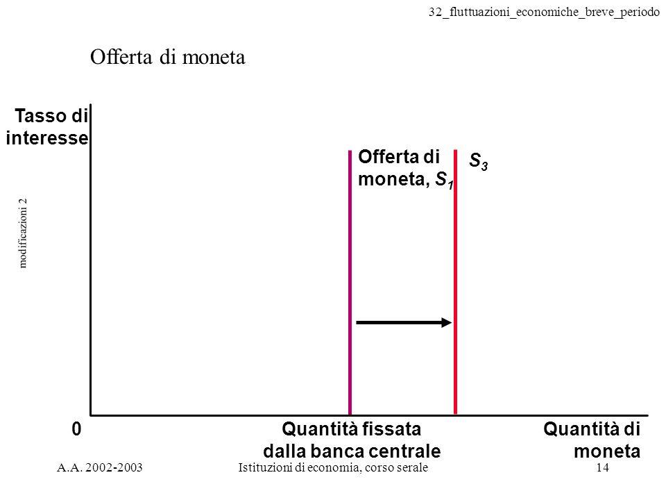 32_fluttuazioni_economiche_breve_periodo A.A. 2002-2003Istituzioni di economia, corso serale14 modificazioni 2 Offerta di moneta 0 S3S3 Tasso di inter