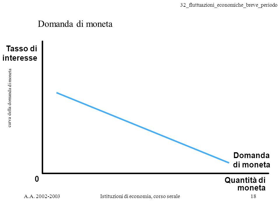32_fluttuazioni_economiche_breve_periodo A.A. 2002-2003Istituzioni di economia, corso serale18 curva della domanda di moneta Quantità di moneta 0 Doma