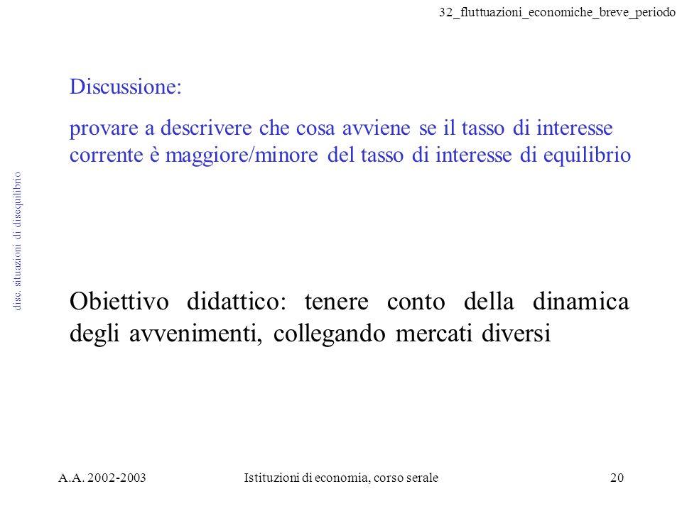 32_fluttuazioni_economiche_breve_periodo A.A. 2002-2003Istituzioni di economia, corso serale20 disc. situazioni di disequilibrio Discussione: provare