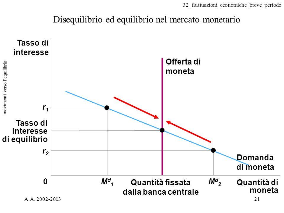 32_fluttuazioni_economiche_breve_periodo A.A. 2002-200321 movimenti verso lequilibrio Disequilibrio ed equilibrio nel mercato monetario Tasso di inter