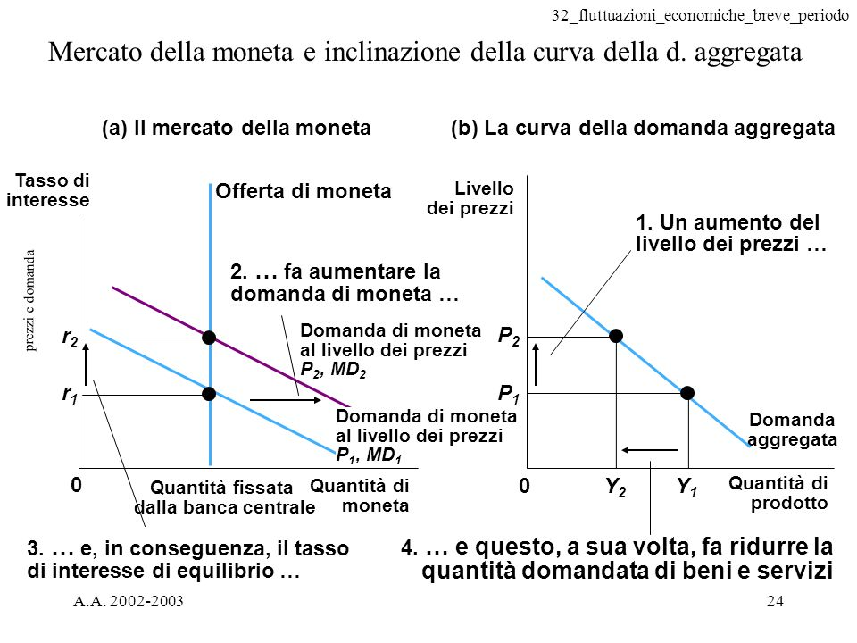 32_fluttuazioni_economiche_breve_periodo A.A. 2002-200324 prezzi e domanda Mercato della moneta e inclinazione della curva della d. aggregata (b) La c