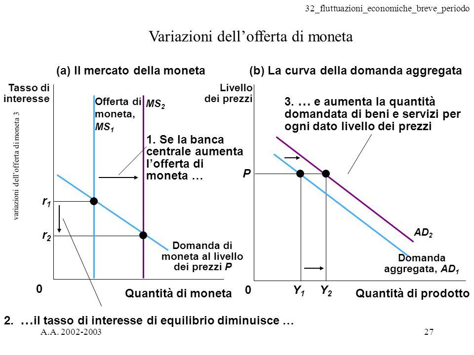 32_fluttuazioni_economiche_breve_periodo A.A. 2002-200327 variazioni dellofferta di moneta 3 Variazioni dellofferta di moneta Y1Y1 Y2Y2 P AD 2 Quantit