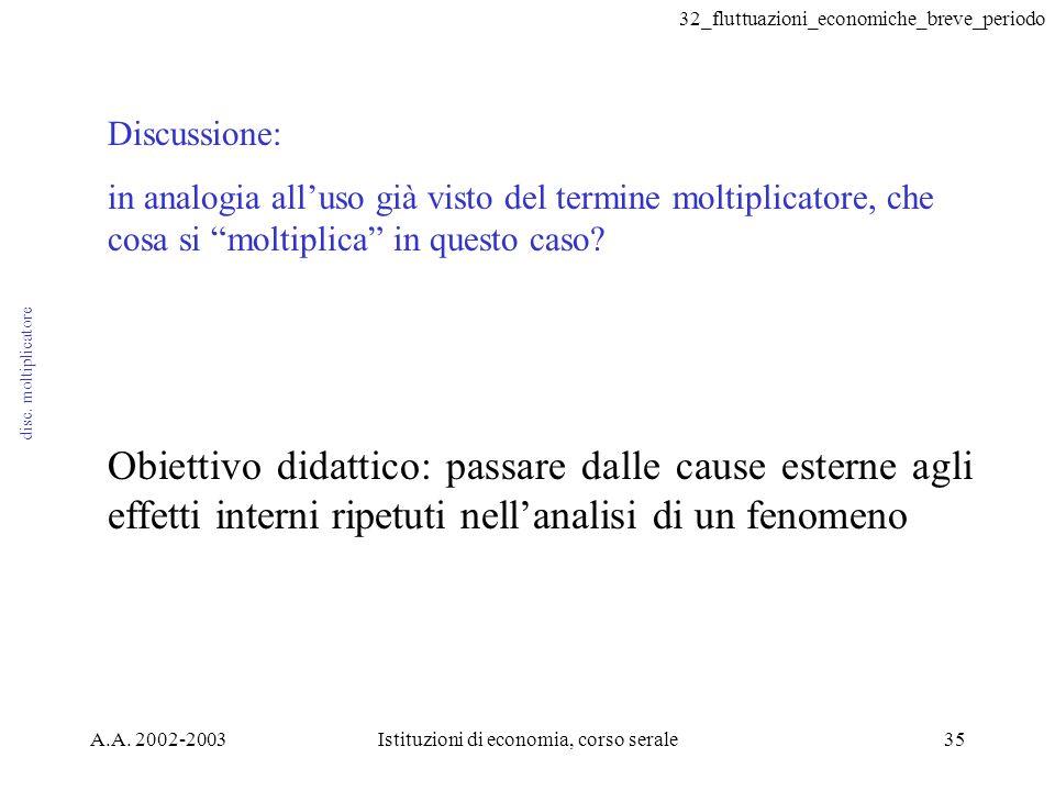 32_fluttuazioni_economiche_breve_periodo A.A. 2002-2003Istituzioni di economia, corso serale35 disc. moltiplicatore Discussione: in analogia alluso gi