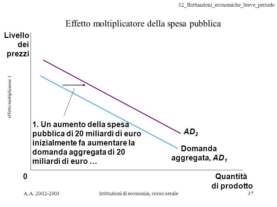 32_fluttuazioni_economiche_breve_periodo A.A. 2002-2003Istituzioni di economia, corso serale37 effetto moltiplicatore 1 Effetto moltiplicatore della s