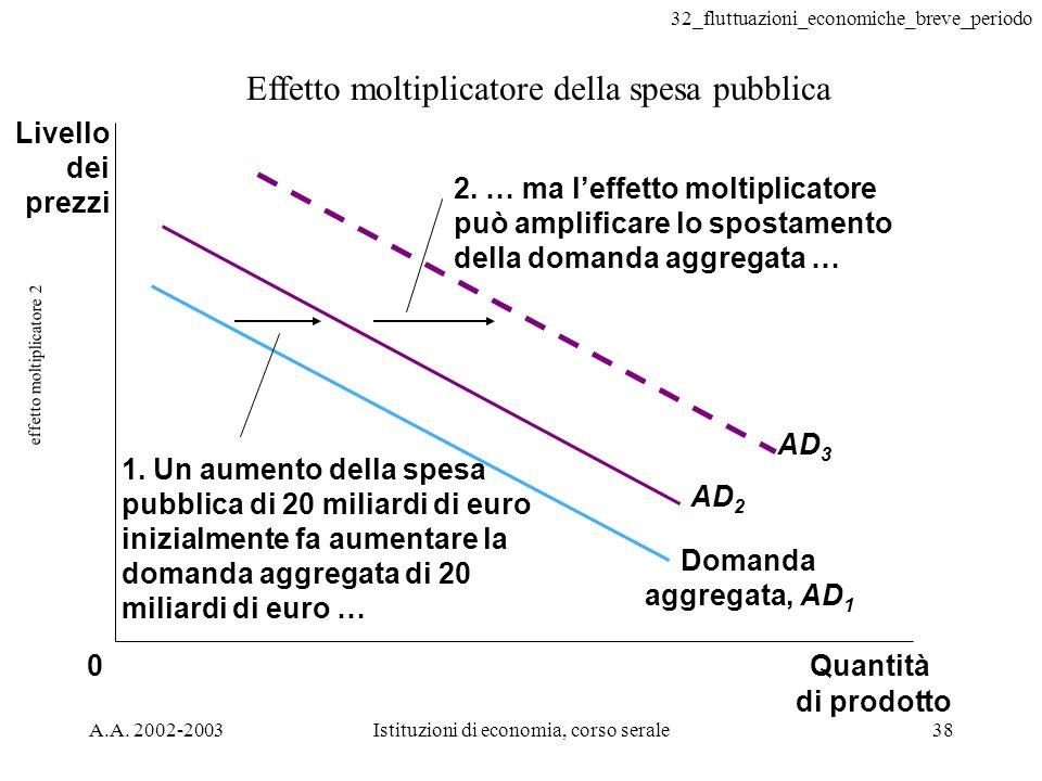 32_fluttuazioni_economiche_breve_periodo A.A. 2002-2003Istituzioni di economia, corso serale38 effetto moltiplicatore 2 Effetto moltiplicatore della s