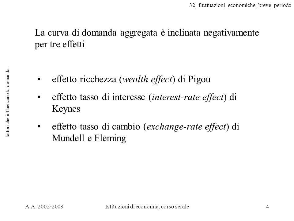 32_fluttuazioni_economiche_breve_periodo A.A. 2002-2003Istituzioni di economia, corso serale4 fattori che influenzano la domanda La curva di domanda a