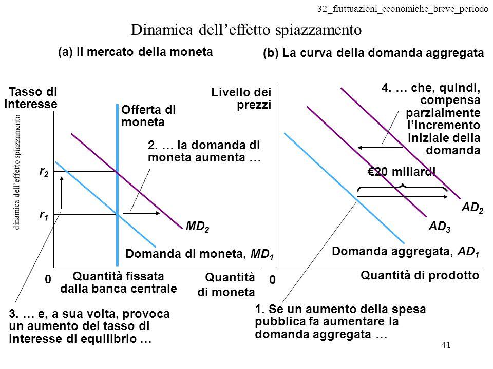 32_fluttuazioni_economiche_breve_periodo 41 dinamica delleffetto spiazzamento Dinamica delleffetto spiazzamento Domanda aggregata, AD 1 (b) La curva d