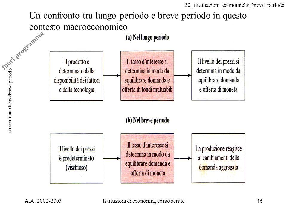 32_fluttuazioni_economiche_breve_periodo A.A. 2002-2003Istituzioni di economia, corso serale46 un confronto lungo/breve periodo Un confronto tra lungo