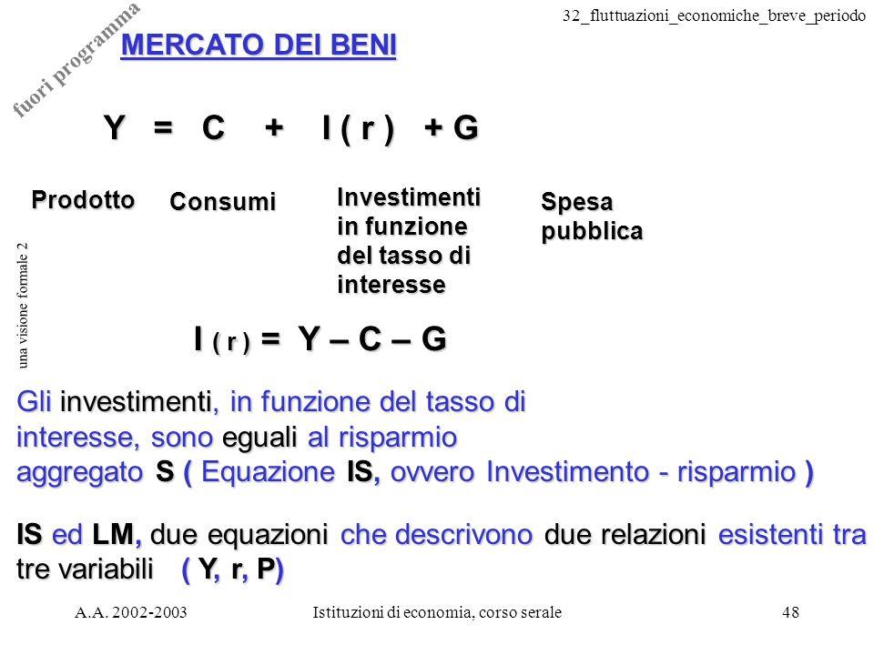 32_fluttuazioni_economiche_breve_periodo A.A. 2002-2003Istituzioni di economia, corso serale48 una visione formale 2 MERCATO DEI BENI Y = C + I ( r )