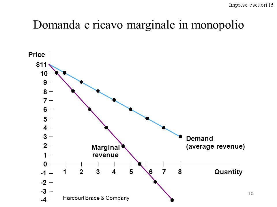 Imprese e settori 15 10 Harcourt Brace & Company Domanda e ricavo marginale in monopolio Quantity Price $11 10 9 8 7 6 5 4 3 2 1 0 -2 -3 -4 Demand (av