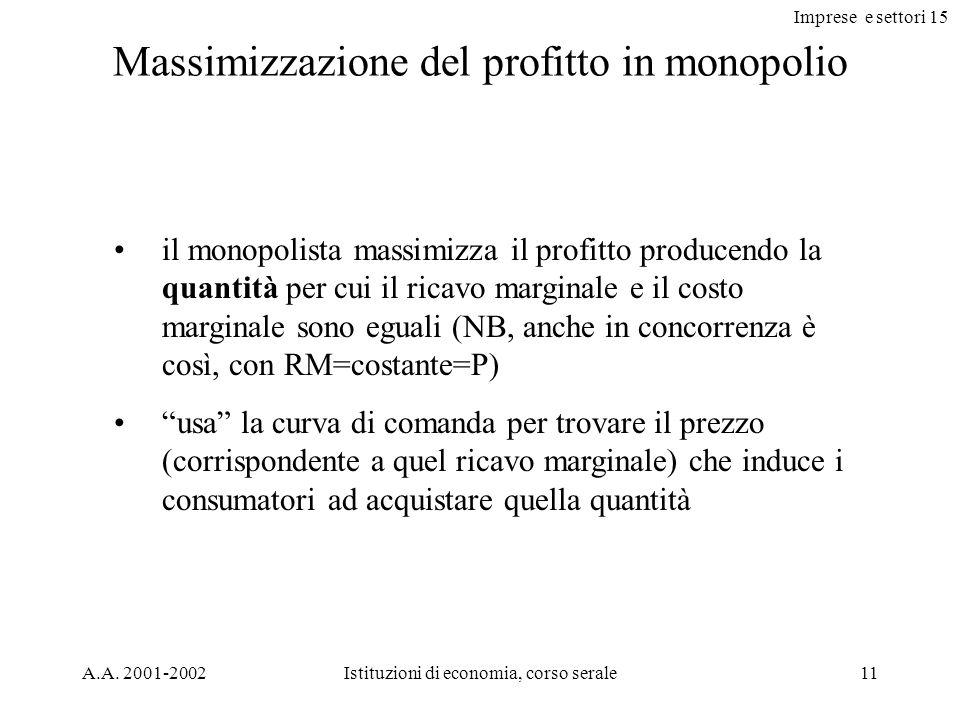 Imprese e settori 15 A.A. 2001-2002Istituzioni di economia, corso serale11 Massimizzazione del profitto in monopolio il monopolista massimizza il prof