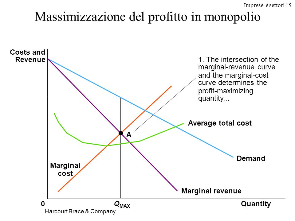 Imprese e settori 15 Harcourt Brace & Company Massimizzazione del profitto in monopolio QuantityQ MAX 0 Costs and Revenue Demand Average total cost Ma
