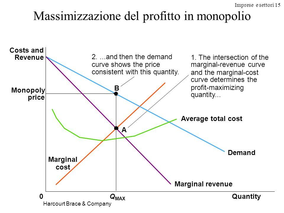 Imprese e settori 15 Harcourt Brace & Company Massimizzazione del profitto in monopolio Monopoly price QuantityQ MAX 0 Costs and Revenue Demand Averag