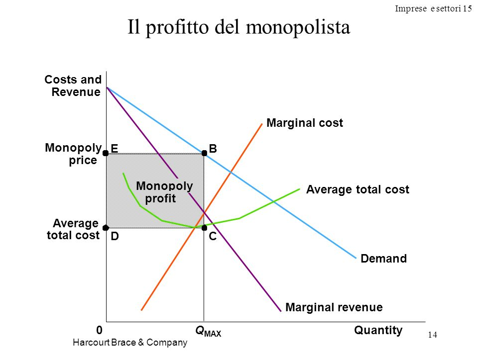 Imprese e settori 15 14 Harcourt Brace & Company Il profitto del monopolista Monopoly price Average total cost QuantityQ MAX 0 Costs and Revenue Deman
