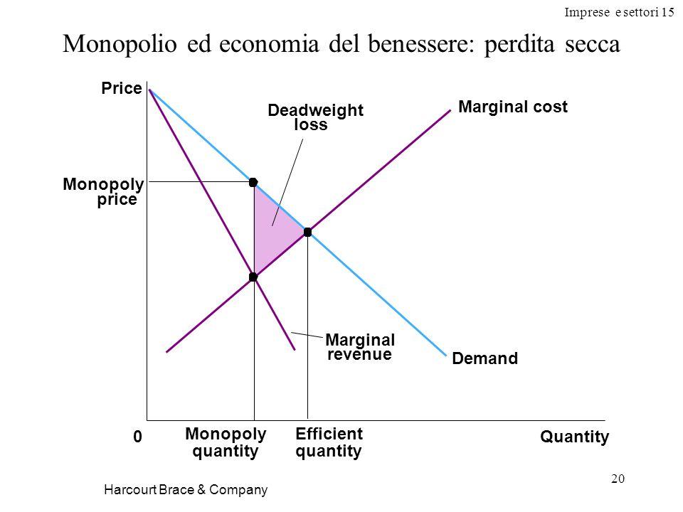 Imprese e settori 15 20 Harcourt Brace & Company Monopolio ed economia del benessere: perdita secca Quantity0 Efficient quantity Monopoly price Monopo