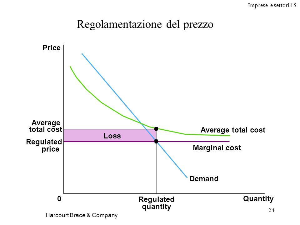 Imprese e settori 15 24 Harcourt Brace & Company Regolamentazione del prezzo Average total cost Regulated price Quantity0 Loss Price Demand Marginal c