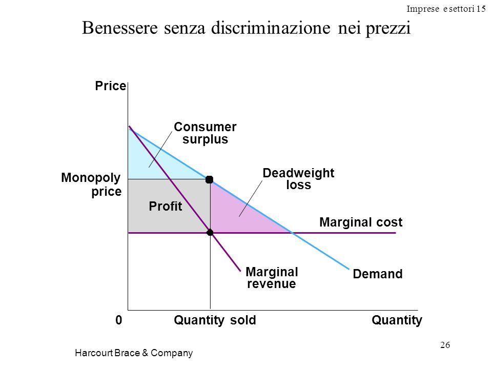 Imprese e settori 15 26 Harcourt Brace & Company Benessere senza discriminazione nei prezzi Price 0QuantityQuantity sold Monopoly price Profit Deadwei