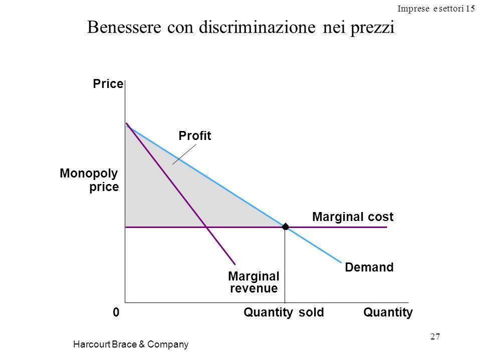 Imprese e settori 15 27 Harcourt Brace & Company Benessere con discriminazione nei prezzi Price 0QuantityQuantity sold Monopoly price Demand Marginal