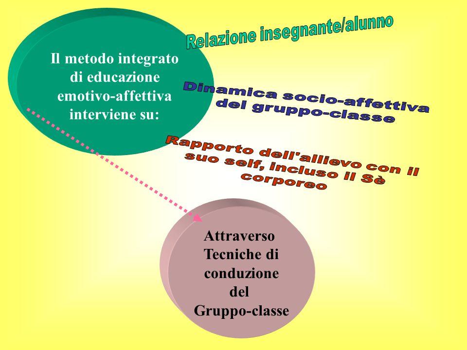 Il metodo integrato di educazione emotivo-affettiva interviene su: Attraverso Tecniche di conduzione del Gruppo-classe