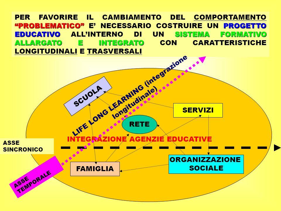 PROBLEMATICOPROGETTO EDUCATIVOSISTEMA FORMATIVO ALLARGATO E INTEGRATO PER FAVORIRE IL CAMBIAMENTO DEL COMPORTAMENTO PROBLEMATICO E NECESSARIO COSTRUIR