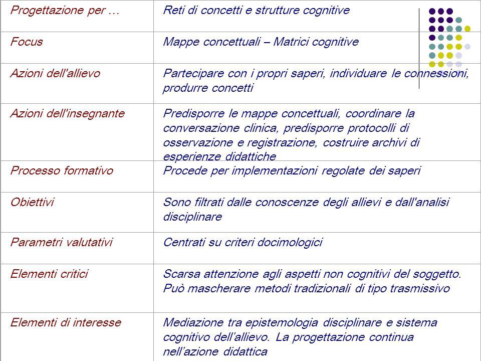 Progettazione per …Reti di concetti e strutture cognitive FocusMappe concettuali – Matrici cognitive Azioni dell'allievoPartecipare con i propri saper