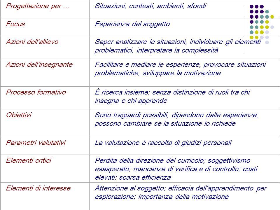 Progettazione per …Situazioni, contesti, ambienti, sfondi FocusEsperienza del soggetto Azioni dell'allievoSaper analizzare le situazioni, individuare
