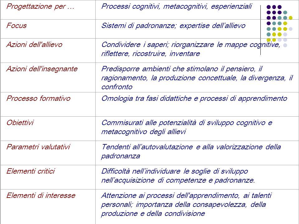 Progettazione per …Processi cognitivi, metacognitivi, esperienziali FocusSistemi di padronanze; expertise dellallievo Azioni dell'allievoCondividere i