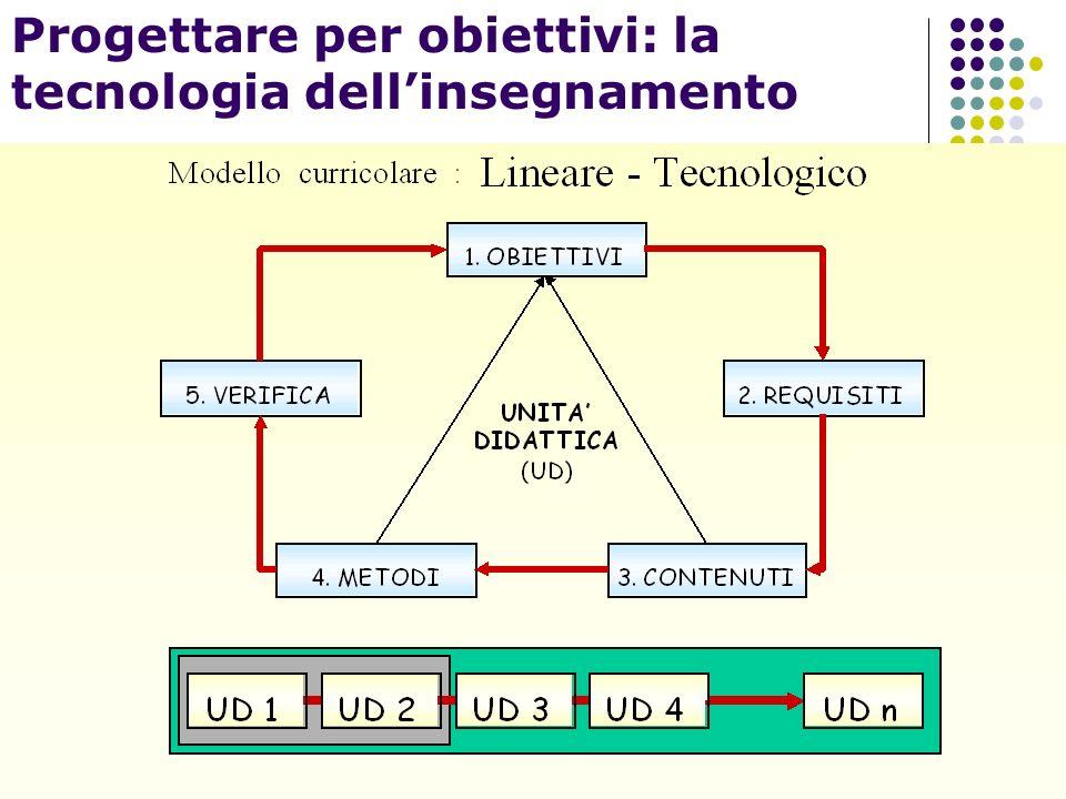 Progettare per obiettivi: la tecnologia dellinsegnamento
