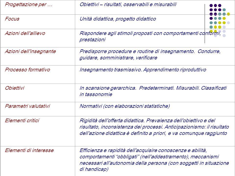 Progettazione per …Obiettivi – risultati, osservabili e misurabili FocusUnità didattica, progetto didattico Azioni dell'allievoRispondere agli stimoli