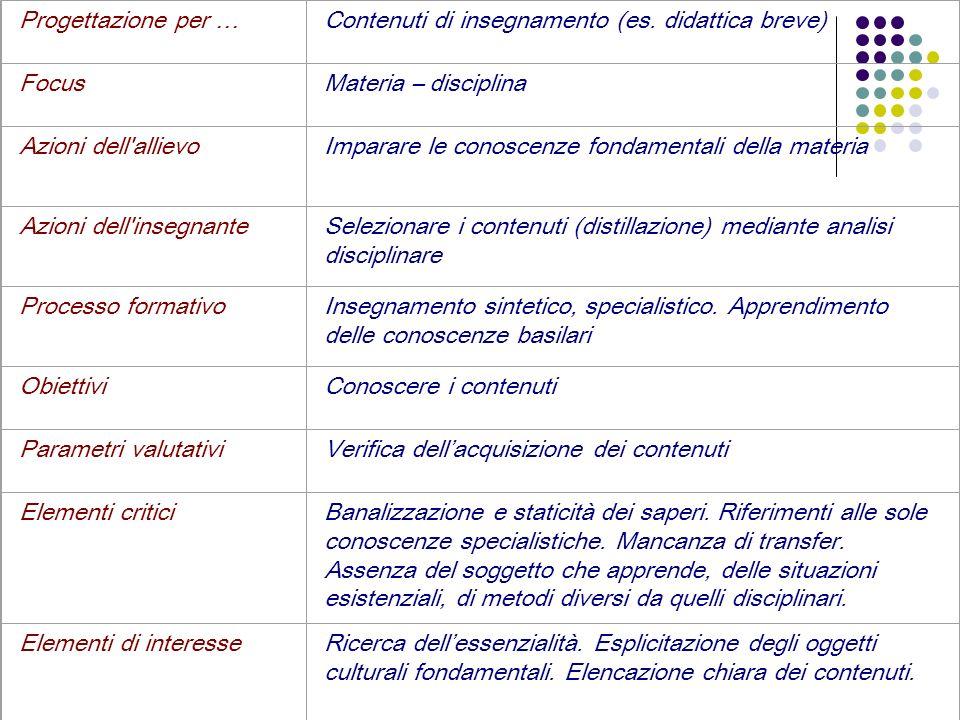 Progettazione per …Contenuti di insegnamento (es. didattica breve) FocusMateria – disciplina Azioni dell'allievoImparare le conoscenze fondamentali de