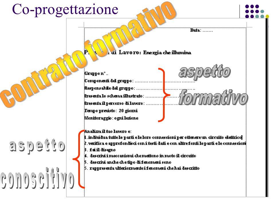 : che comprende la proposta scritta del lavoro nell CONCORDATA con ogni singolo soggetto o singolo gruppo Co-progettazione Aspetto formativo Aspetto conoscitivo IL DOCENTE presenta: