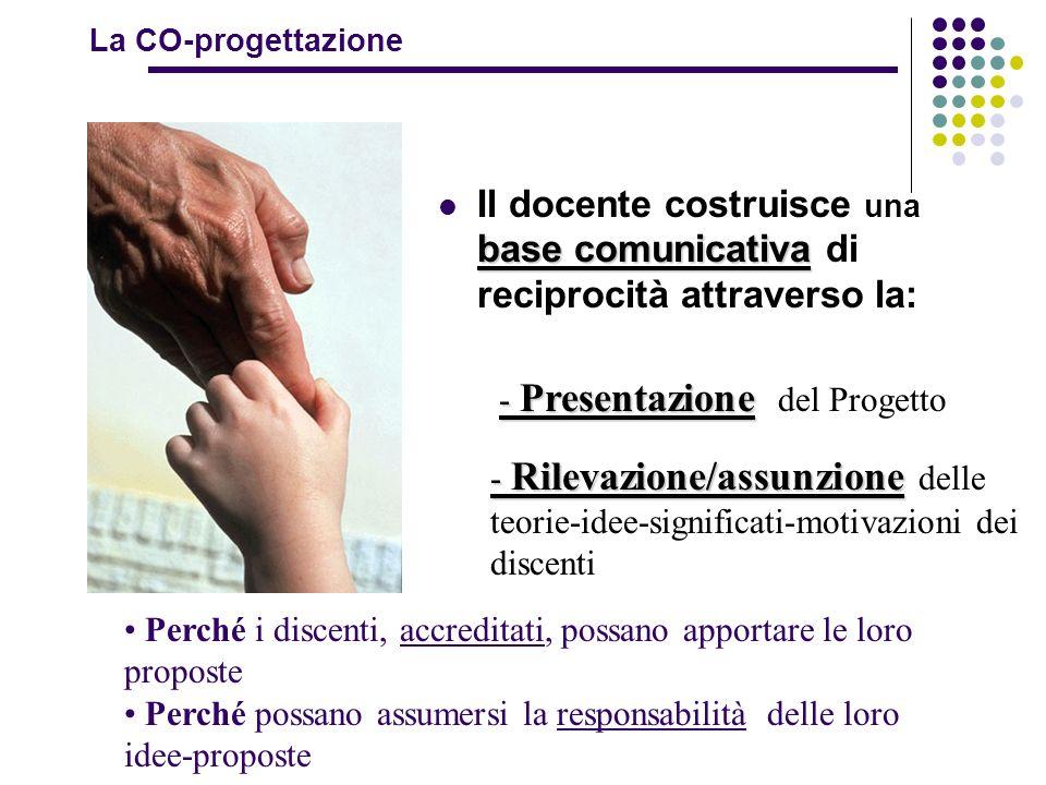 la CO-progettazione 1. in classe 2. presentazione del progetto 3. rilevazione delle teorie ingenue 4. organizzazione delle conoscenze 5. condivisione