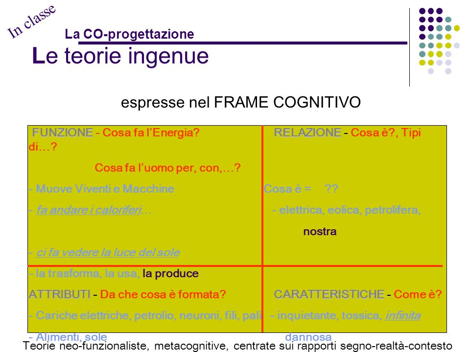 IL DOCENTE RILEVA E ASSUME - le teorie ingenue di ogni alunno - i criteri organizzativi La CO-progettazione ATTRAVERSO LUSO DI STRUMENTI quali: Frame Cognitivo * il Modello Mentale: Frame Cognitivo Rappresentazioni Iconiche - le Rappresentazioni Iconiche - correlazioni tra gli Attributi che esplicano determinate Funzioni (FRAME) Strumento di valutazione: iniziale, in itinere, finale e META * Strumento di valutazione: iniziale, in itinere, finale e META