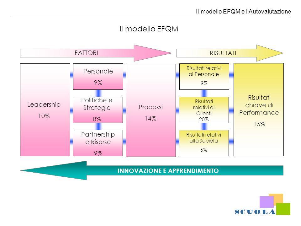 Il modello EFQM e lAutovalutazione FATTORIRISULTATI INNOVAZIONE E APPRENDIMENTO Leadership 10% Partnership e Risorse 9% Politiche e Strategie 8% Perso