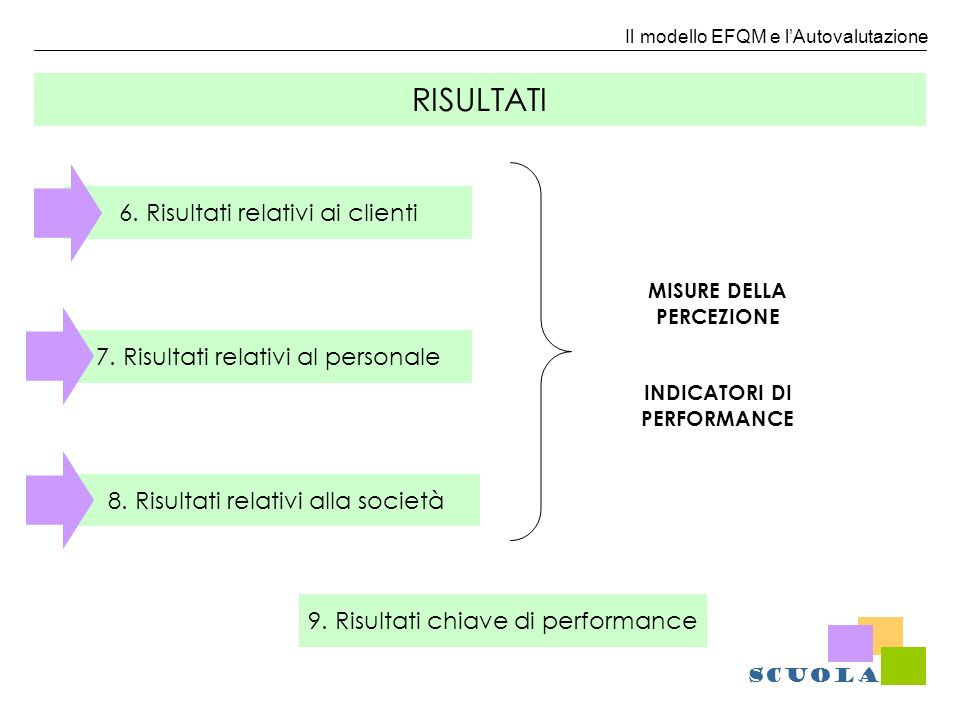 Il modello EFQM e lAutovalutazione 6. Risultati relativi ai clienti 7. Risultati relativi al personale 8. Risultati relativi alla società 9. Risultati