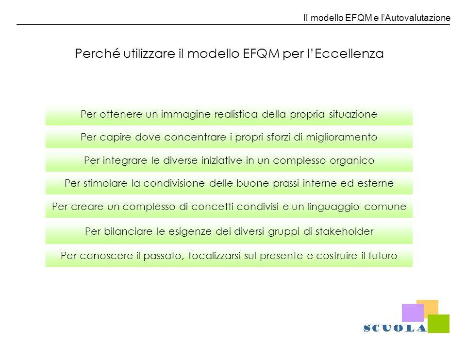 Il modello EFQM e lAutovalutazione Perché utilizzare il modello EFQM per lEccellenza Per ottenere un immagine realistica della propria situazione Per