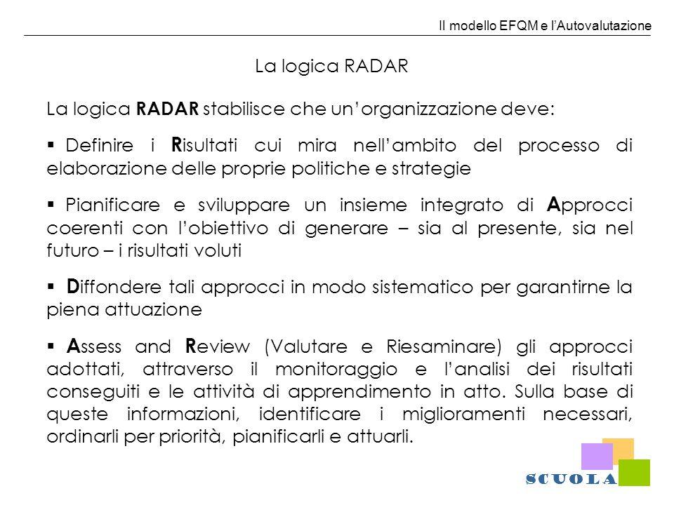 Il modello EFQM e lAutovalutazione La logica RADAR La logica RADAR stabilisce che unorganizzazione deve: Definire i R isultati cui mira nellambito del