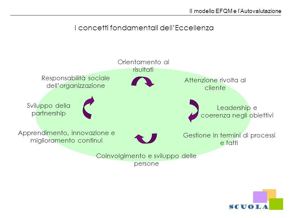 Il modello EFQM e lAutovalutazione Criteri di scelta degli approcci Workshop di valutazione Sostenuto da evidenze Processo a elevato rigore Basato Sulle opinioni Processo a scarso rigore Moduli standard Simulazione dellAward Questionario SCUOLA