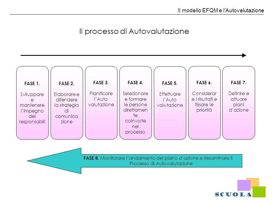 Il modello EFQM e lAutovalutazione Il processo di Autovalutazione FASE 1. Sviluppare e mantenere limpegno dei responsabili FASE 8. Monitorare landamen