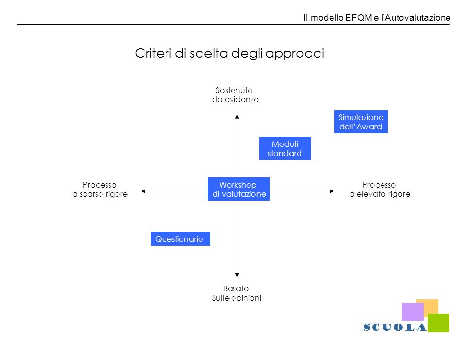 Il modello EFQM e lAutovalutazione Criteri di scelta degli approcci Workshop di valutazione Sostenuto da evidenze Processo a elevato rigore Basato Sul