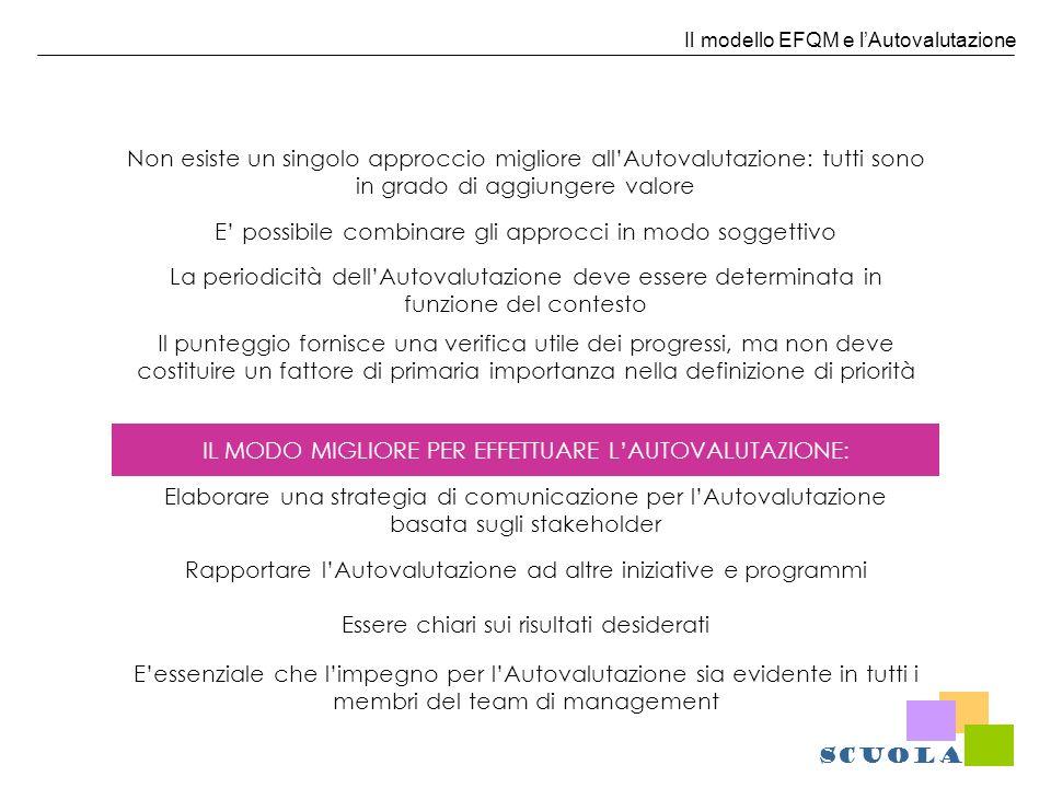 Il modello EFQM e lAutovalutazione Non esiste un singolo approccio migliore allAutovalutazione: tutti sono in grado di aggiungere valore E possibile c